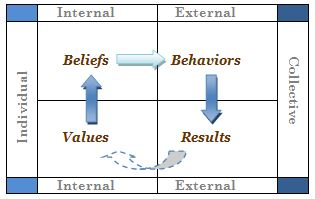 Values-Beliefs-Behavior-Results Chart - with Colors 2014